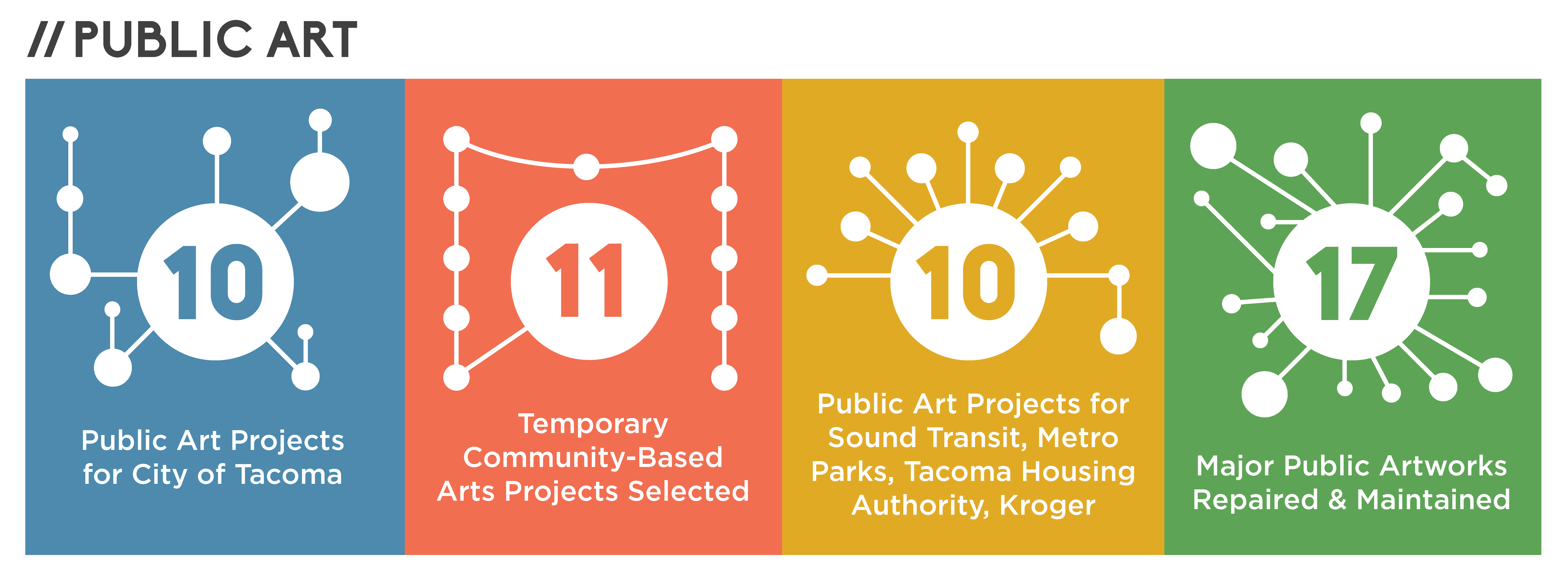 Tacoma Arts Commission 2016 public art overview