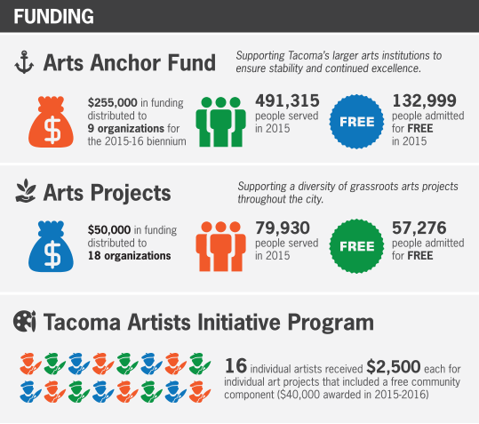 Tacoma Arts Commission 2015 funding overview