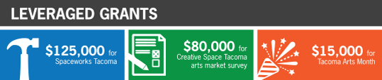 Tacoma Arts Commission 2015 leveraged grants overview