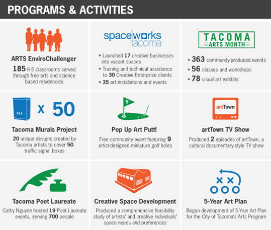 Tacoma Arts Commission 2015 programs overview