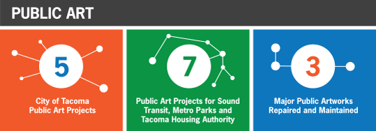 Tacoma Arts Commission 2015 public art overview