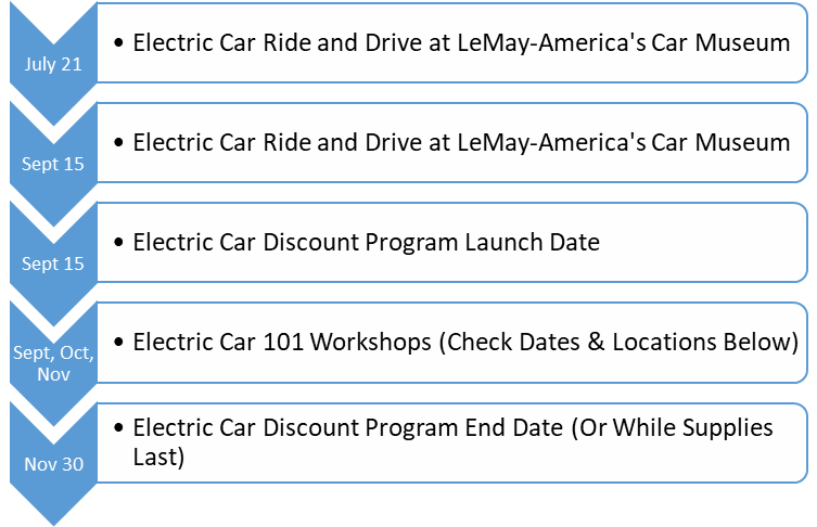 timeline for electric car programs
