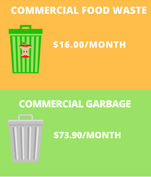 Commercial Garbage is $73.90/Month vs. Commercial Food Waste at $16.00/Month