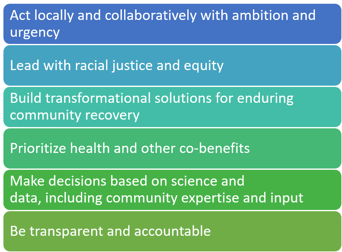 Act locally and collaboratively with ambition and urgency. Lead with racial justice and equity. Build transformational solutions for enduring community recovery. Prioritize health and other co-benefits. Make decisions based on science and data, including community expertise and input. Be transparent and accountable.