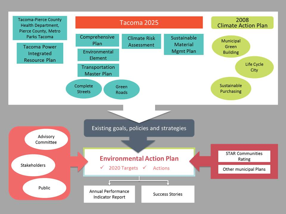 Environmental Action Plan  City Of Tacoma