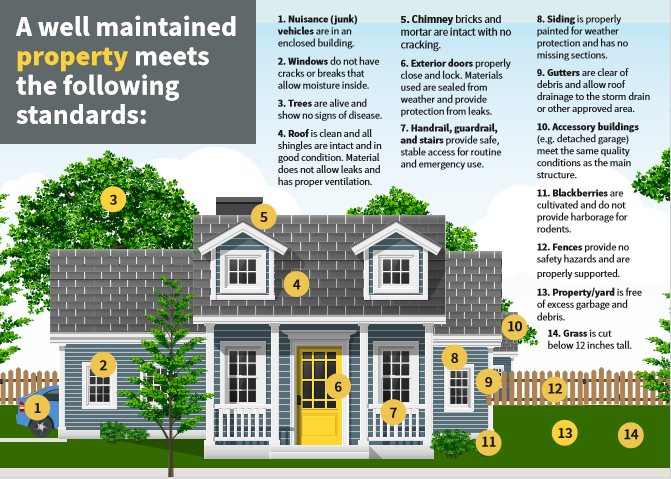 property standards graphic