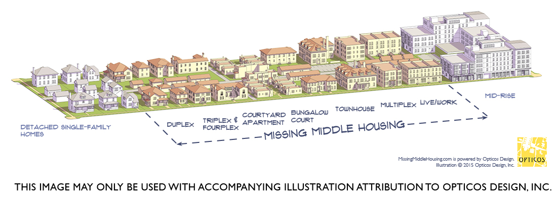 Missing Middle Housing Diagram