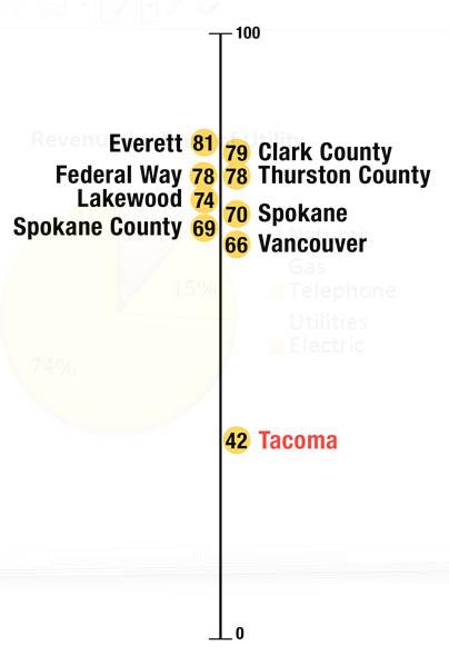 How Tacoma roads compare Nationally