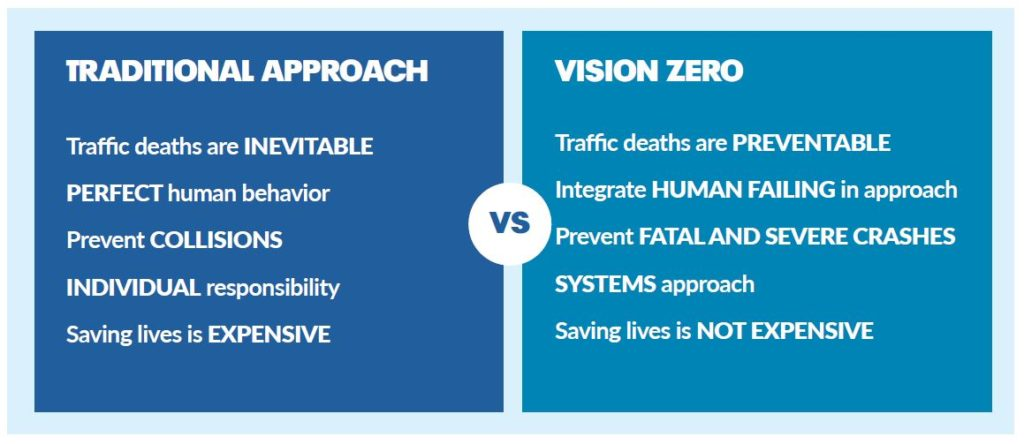 Why is Vision Zero Different?